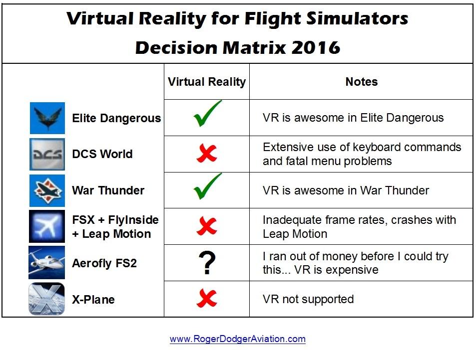 Virtual Reality for Flight Simulators Decision Matrix 2016