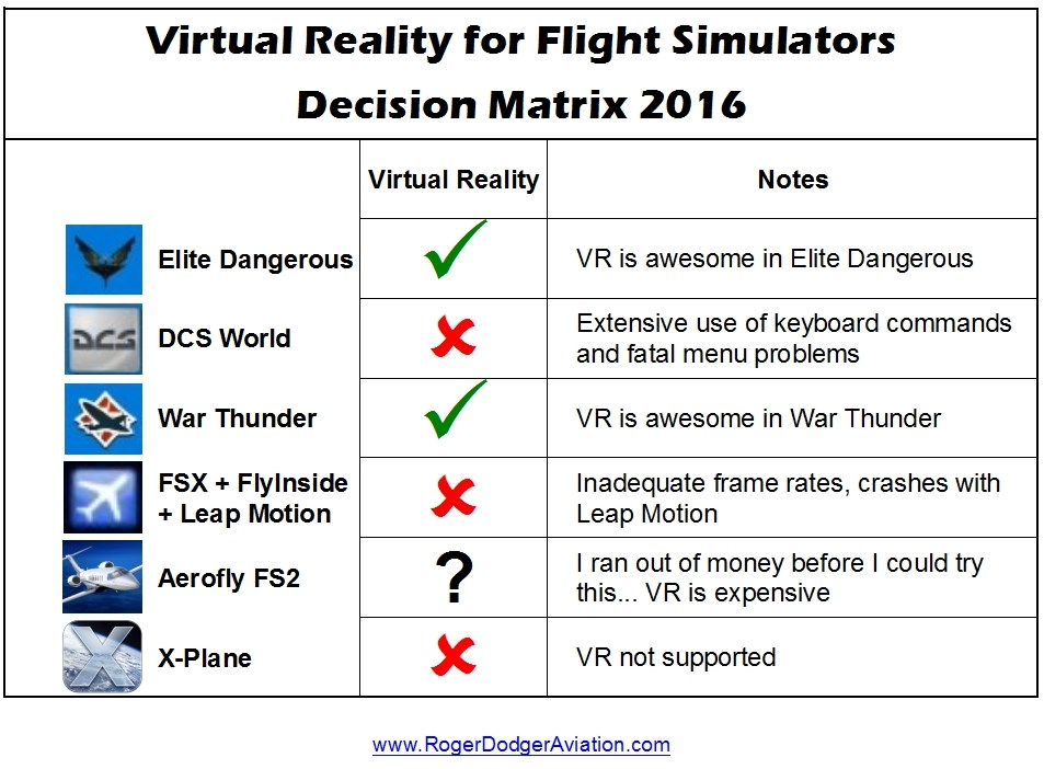 Virtual Reality for Flight Simulators Decision Matrix 2016